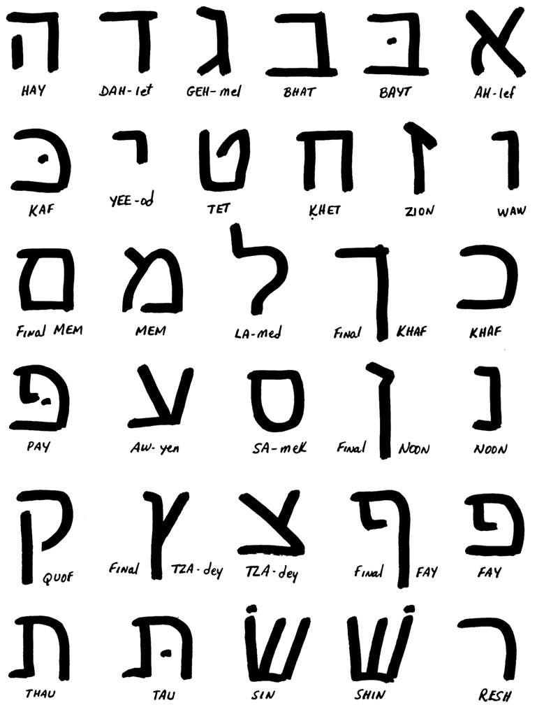 how to write in hebrew Hebrew fonts for the hebrew keyboard to help with identifying the proper keyboard character for each letter in the fonts listed below, download this handy chart  modern hebrew: once your keyboard is set up to type in hebrew, it will automatically type with hebrew characters.